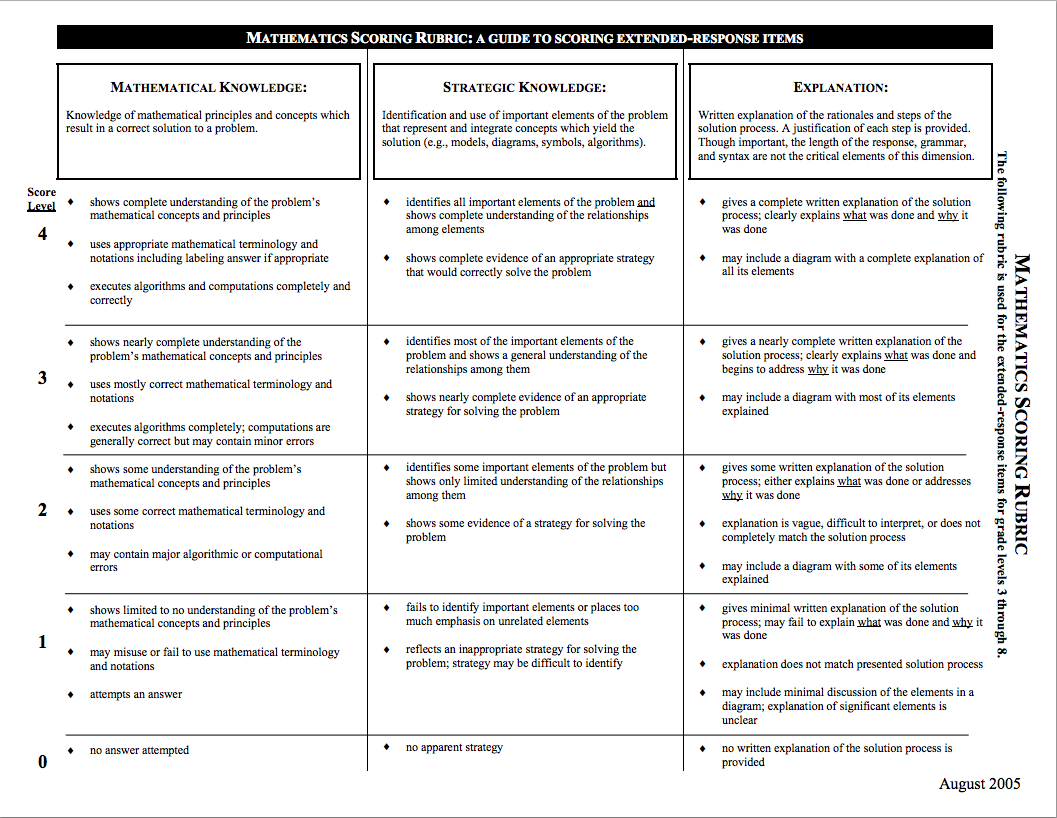 Classroom Design Rubric ~ Badges how to using your classroom rubrics design a